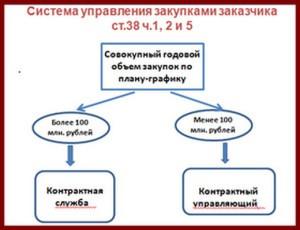 Контрактная служба и контрактный управляющий.