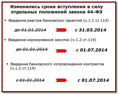 Изменения сроков по КС 2